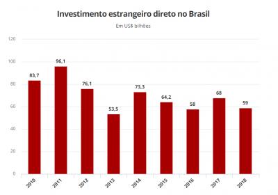 Incertezas e anos de PIB decepcionante deixam Brasil menos atrativo para empresas estrangeiras